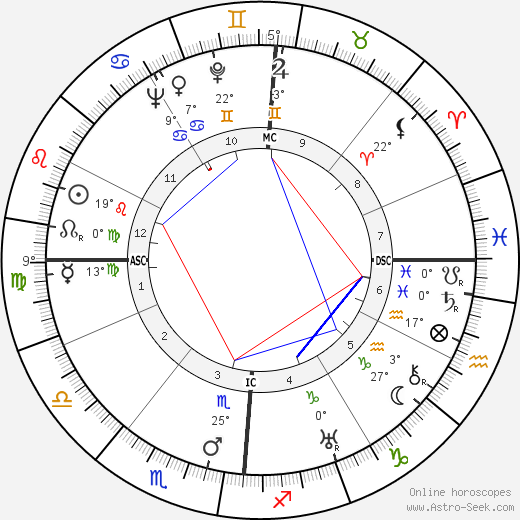 Louis Arretche birth chart, biography, wikipedia 2018, 2019