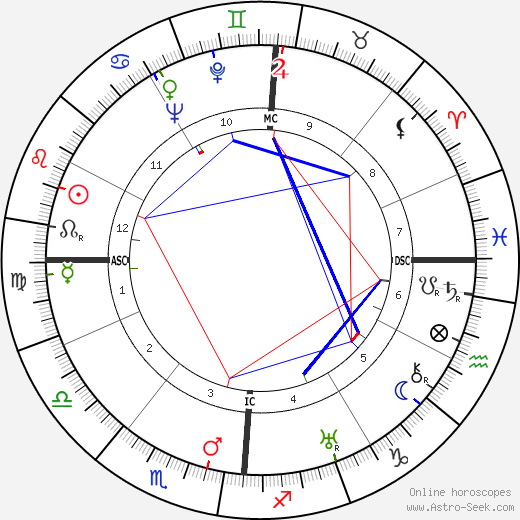 Louis Arretche astro natal birth chart, Louis Arretche horoscope, astrology