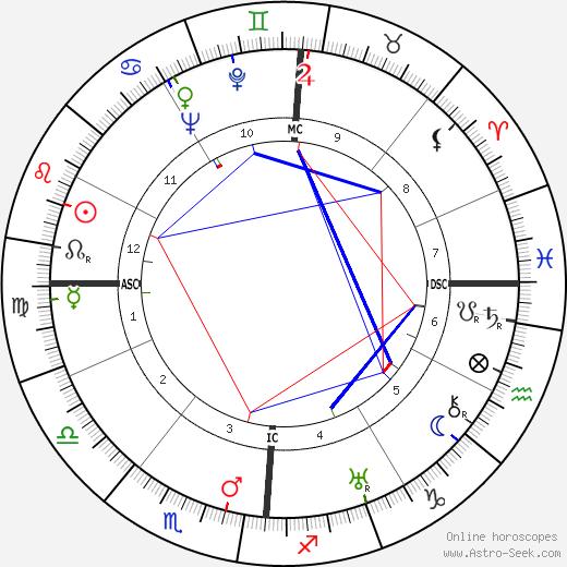 Louis Arretche день рождения гороскоп, Louis Arretche Натальная карта онлайн