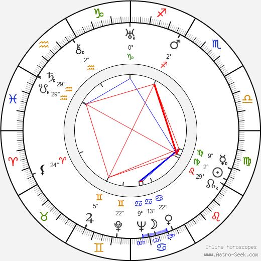 Maxwell Shane birth chart, biography, wikipedia 2019, 2020