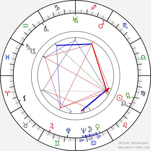 Maxwell Shane astro natal birth chart, Maxwell Shane horoscope, astrology