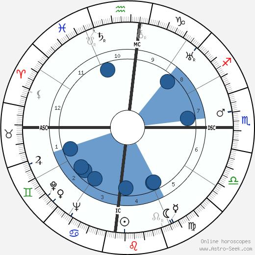 Maya Perez wikipedia, horoscope, astrology, instagram