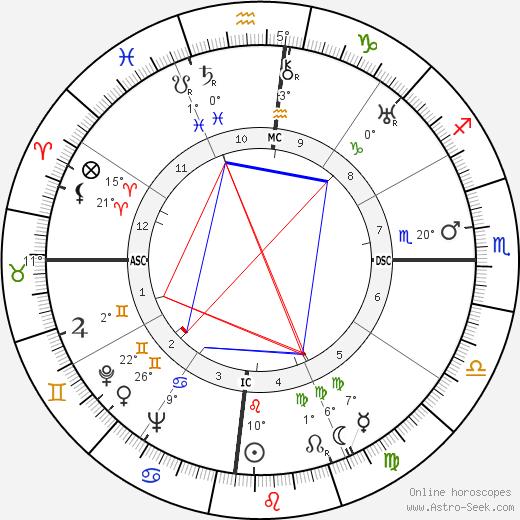 Maya Perez birth chart, biography, wikipedia 2020, 2021