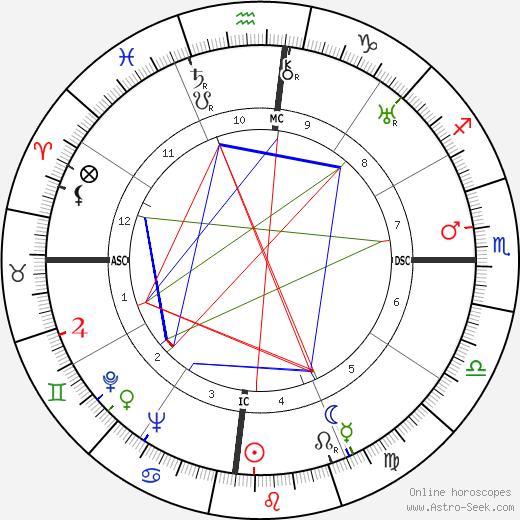 Maya Perez birth chart, Maya Perez astro natal horoscope, astrology