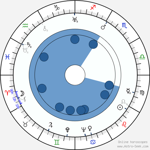 Mikio Naruse horoscope, astrology, sign, zodiac, date of birth, instagram