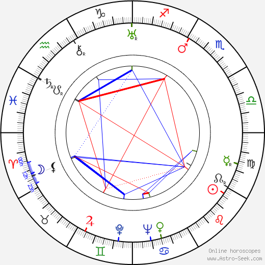 Mikio Naruse astro natal birth chart, Mikio Naruse horoscope, astrology