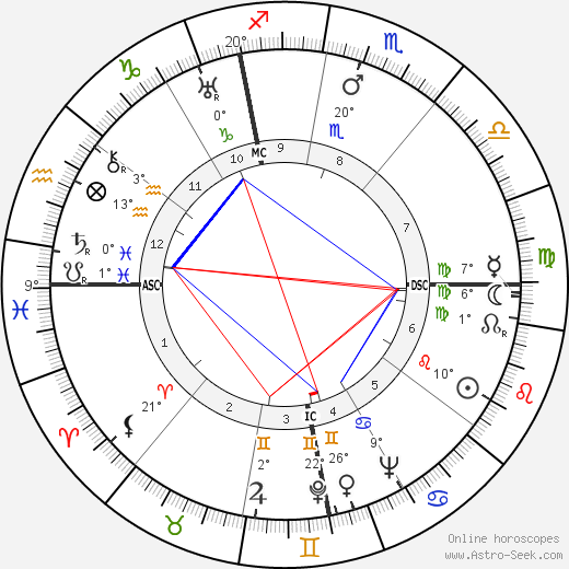 Myrna Loy birth chart, biography, wikipedia 2018, 2019