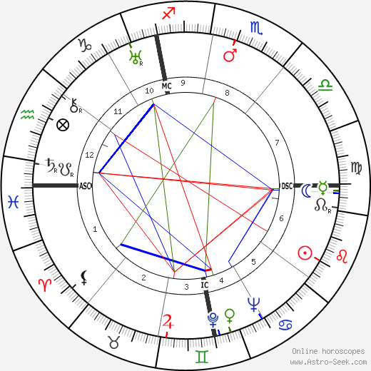 Myrna Loy astro natal birth chart, Myrna Loy horoscope, astrology