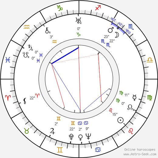 Nino Martini birth chart, biography, wikipedia 2019, 2020