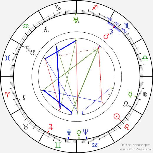 Nino Martini astro natal birth chart, Nino Martini horoscope, astrology