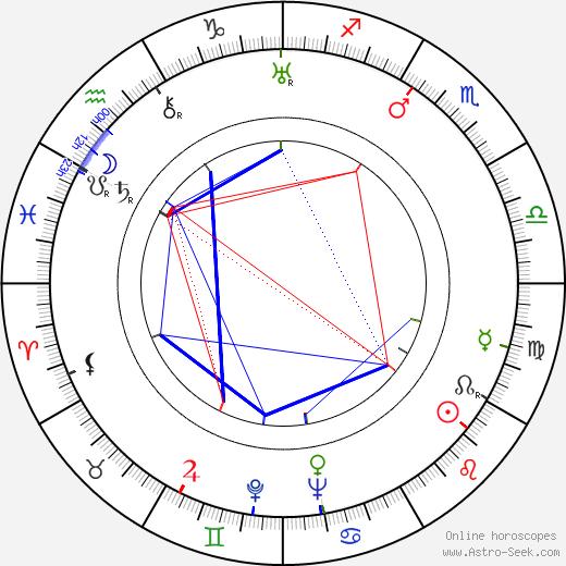 Ossi Kostia birth chart, Ossi Kostia astro natal horoscope, astrology