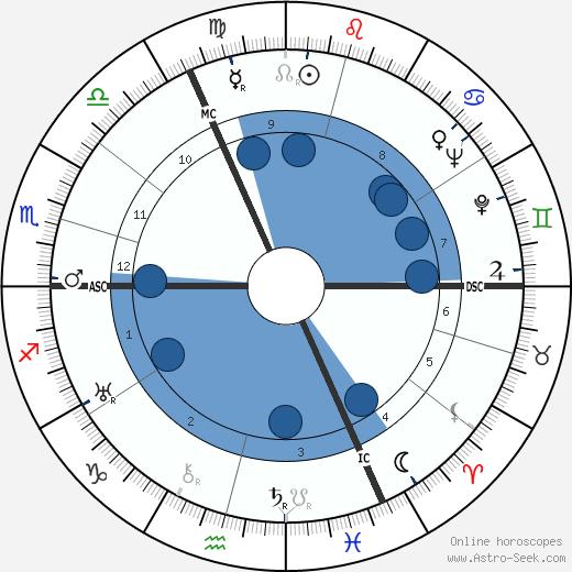Peter Kreuder wikipedia, horoscope, astrology, instagram