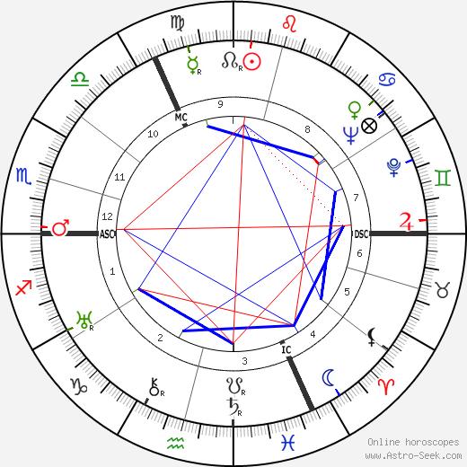 Петер Кройдер Peter Kreuder день рождения гороскоп, Peter Kreuder Натальная карта онлайн