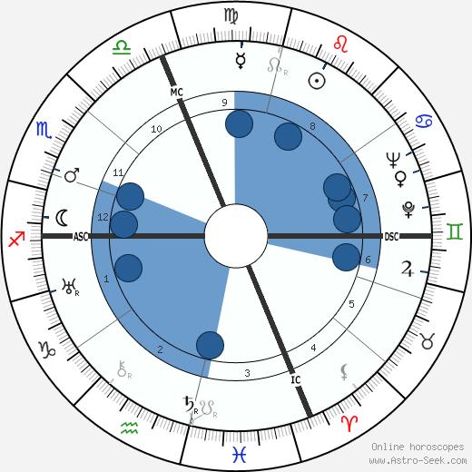 Pietro Bucalossi wikipedia, horoscope, astrology, instagram