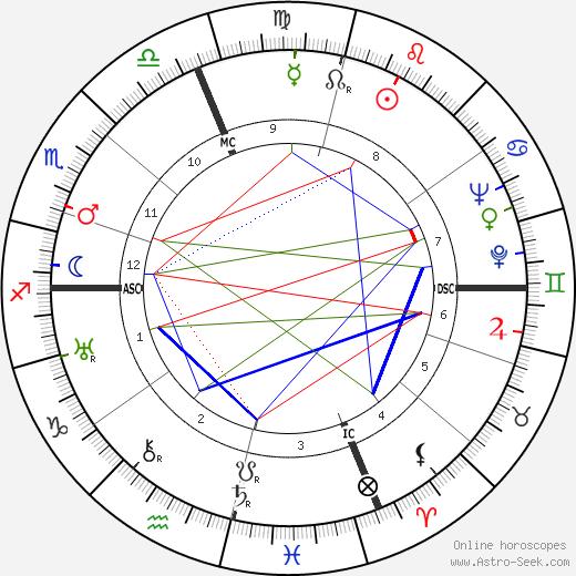 Pietro Bucalossi tema natale, oroscopo, Pietro Bucalossi oroscopi gratuiti, astrologia