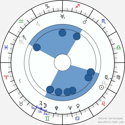 Rags Ragland wikipedia, horoscope, astrology, instagram
