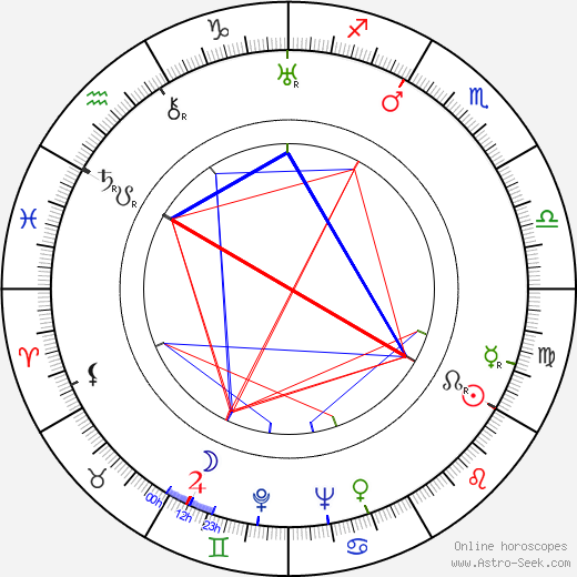 Rags Ragland birth chart, Rags Ragland astro natal horoscope, astrology