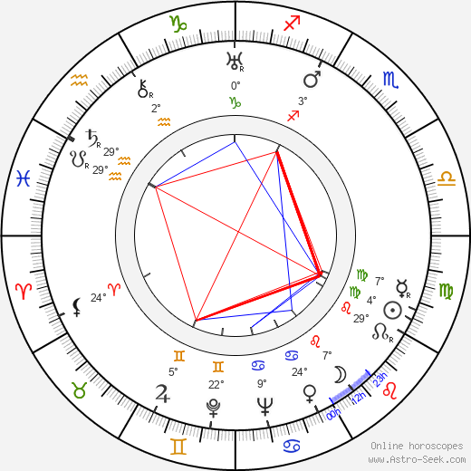 Sam Levene birth chart, biography, wikipedia 2020, 2021