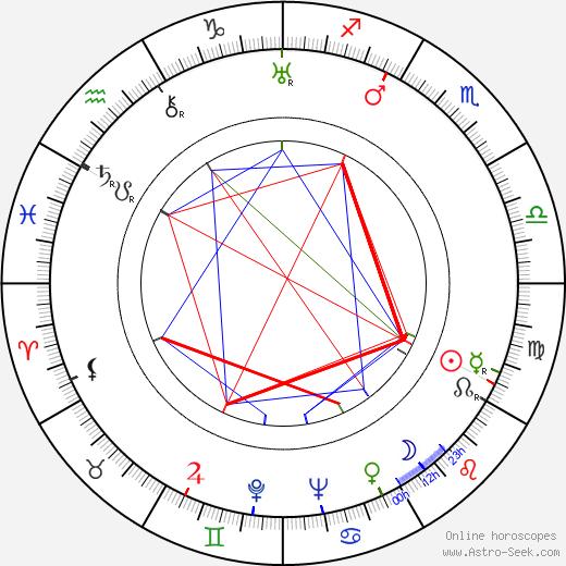 Sam Levene birth chart, Sam Levene astro natal horoscope, astrology