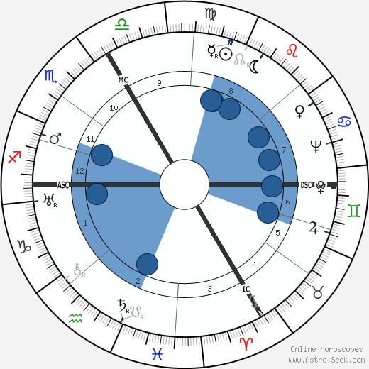 Suzanne Faure-Beaulieu wikipedia, horoscope, astrology, instagram