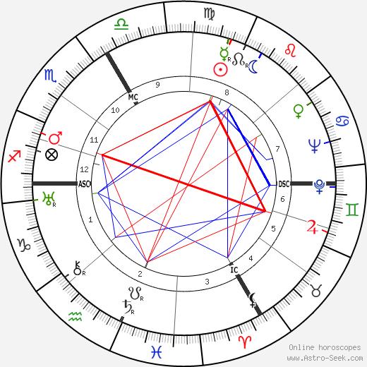 Suzanne Faure-Beaulieu tema natale, oroscopo, Suzanne Faure-Beaulieu oroscopi gratuiti, astrologia