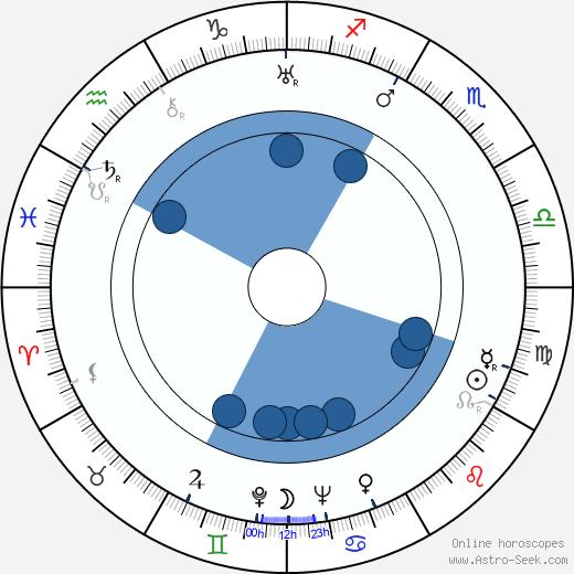 Valentine Davies wikipedia, horoscope, astrology, instagram
