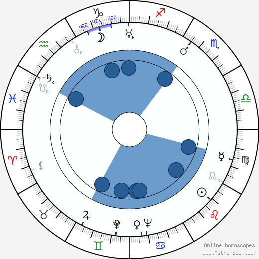 Witold Grodzki wikipedia, horoscope, astrology, instagram