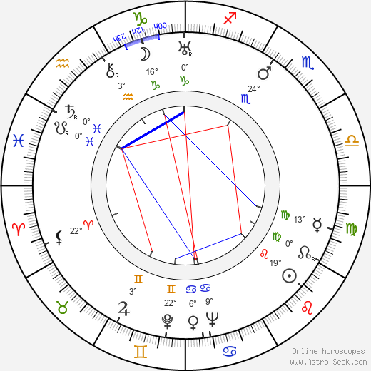 Witold Grodzki birth chart, biography, wikipedia 2019, 2020