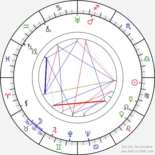 Agnes de Mille astro natal birth chart, Agnes de Mille horoscope, astrology