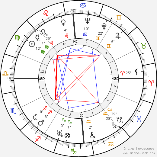 Arthur Koestler birth chart, biography, wikipedia 2019, 2020