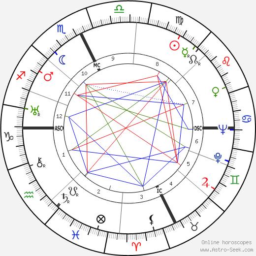 Carson Abel Roberts tema natale, oroscopo, Carson Abel Roberts oroscopi gratuiti, astrologia