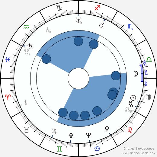 Corrado Annicelli wikipedia, horoscope, astrology, instagram