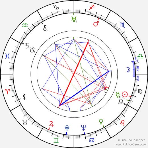 Corrado Annicelli birth chart, Corrado Annicelli astro natal horoscope, astrology
