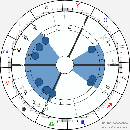 Ernst Baier wikipedia, horoscope, astrology, instagram
