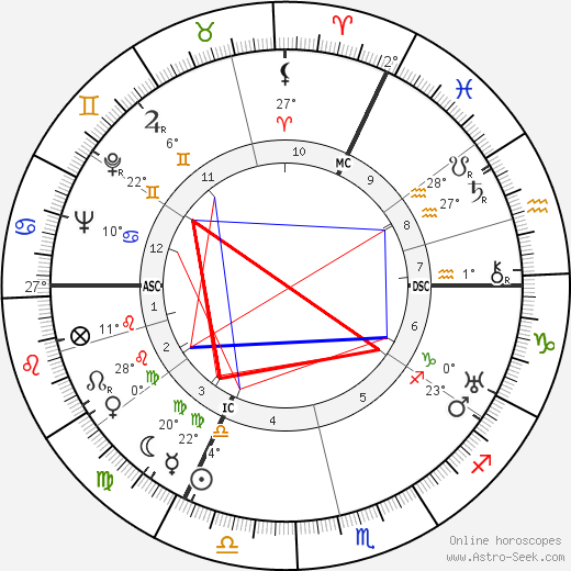 Ernst Baier birth chart, biography, wikipedia 2017, 2018