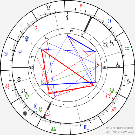 Ernst Baier astro natal birth chart, Ernst Baier horoscope, astrology