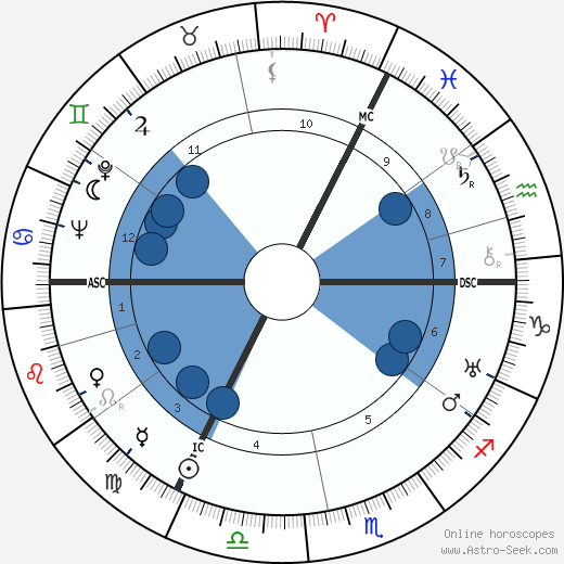 Fritz Winter wikipedia, horoscope, astrology, instagram