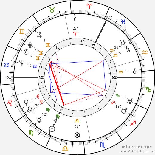 Fritz Winter birth chart, biography, wikipedia 2020, 2021