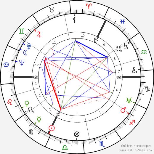 Fritz Winter astro natal birth chart, Fritz Winter horoscope, astrology