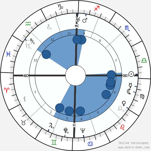 Gianetto Cimurri wikipedia, horoscope, astrology, instagram