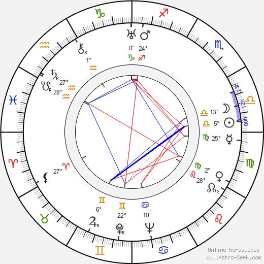 Giorgi Mdivani birth chart, biography, wikipedia 2020, 2021