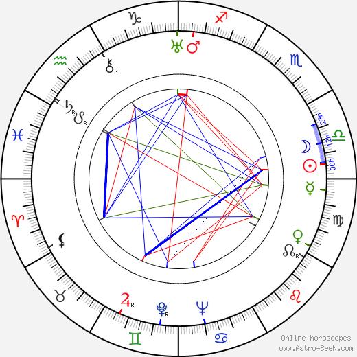 Giorgi Mdivani birth chart, Giorgi Mdivani astro natal horoscope, astrology