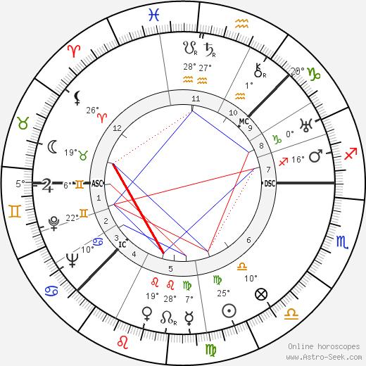 Greta Garbo birth chart, biography, wikipedia 2018, 2019