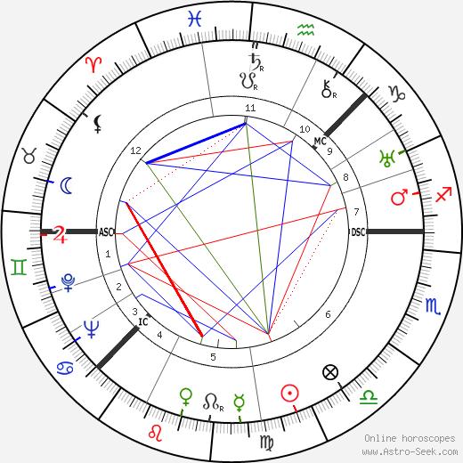 Greta Garbo astro natal birth chart, Greta Garbo horoscope, astrology