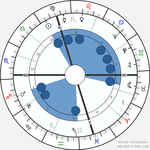 Guido Gonella horoscope, astrology, sign, zodiac, date of birth, instagram