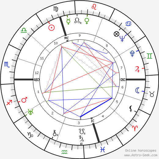 Guido Gonella birth chart, Guido Gonella astro natal horoscope, astrology