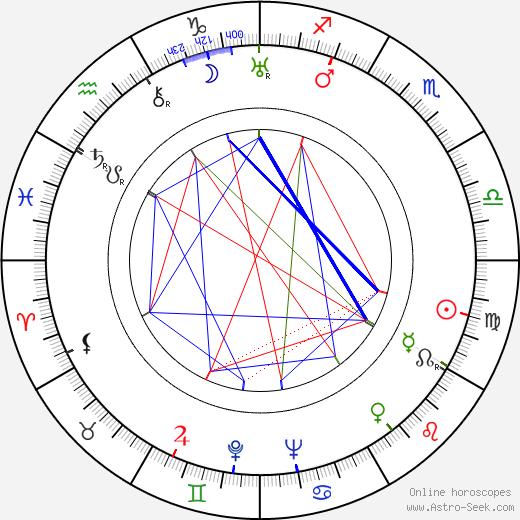 Henry Wilcoxon astro natal birth chart, Henry Wilcoxon horoscope, astrology