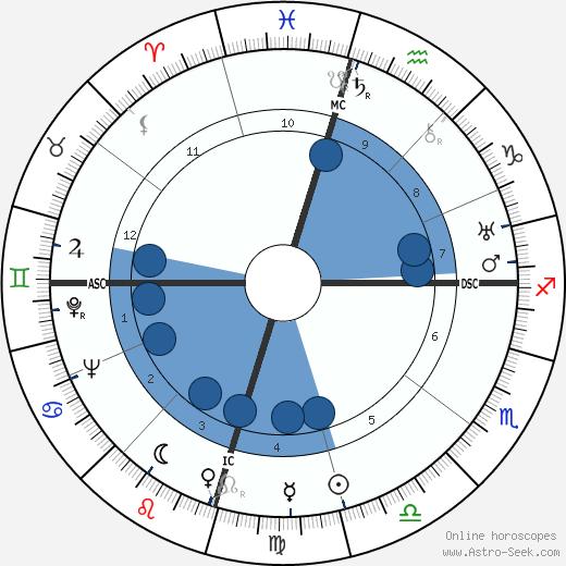 Howard Hughes wikipedia, horoscope, astrology, instagram
