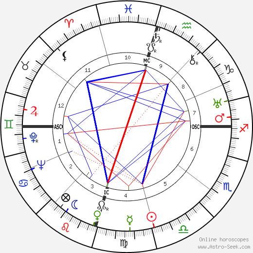 Говард Хьюз Howard Hughes день рождения гороскоп, Howard Hughes Натальная карта онлайн