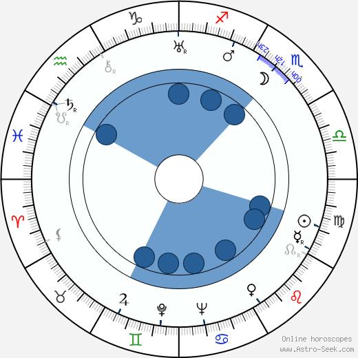 Ikio Sawamura wikipedia, horoscope, astrology, instagram